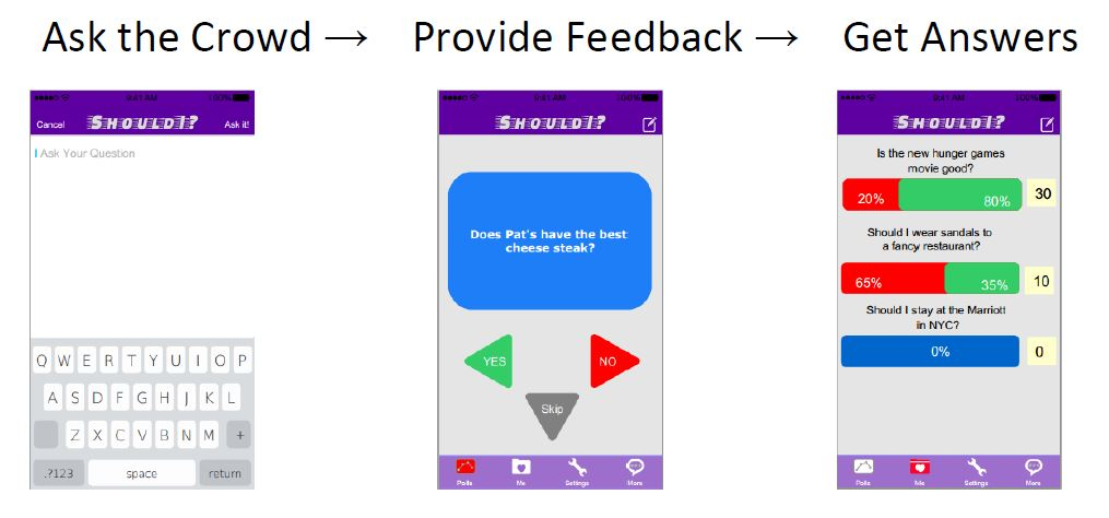 """Thorpe's team's """"Should I?"""" app enables users to compose a yes-or-no question to instantly generate a poll and gather responses from other users."""